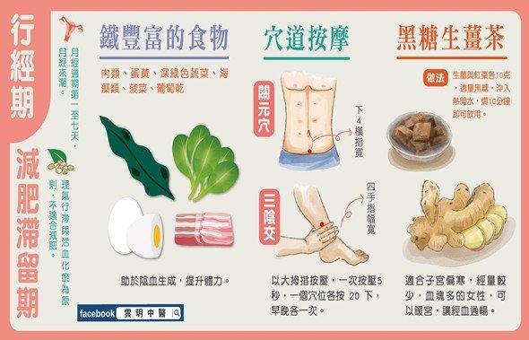 [月經週期減肥法] 黃小茹醫師