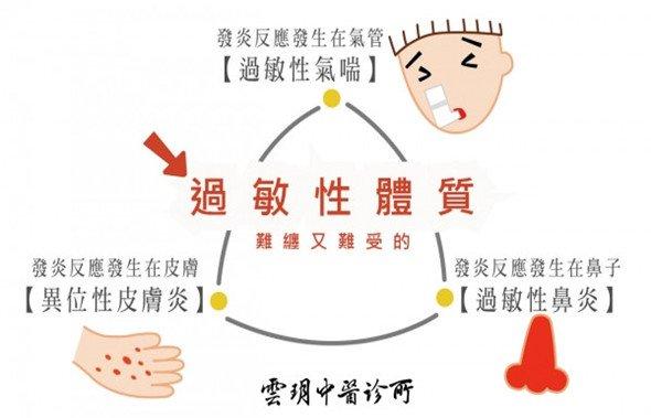 【過敏性體質】中醫調理 -雲玥中醫 盧彥芝院長