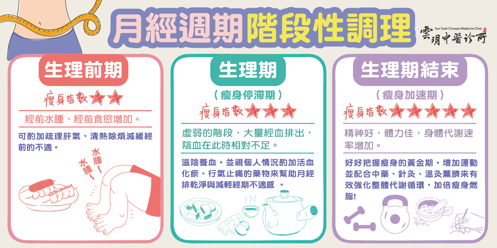 經期減重調理 #中藥減肥